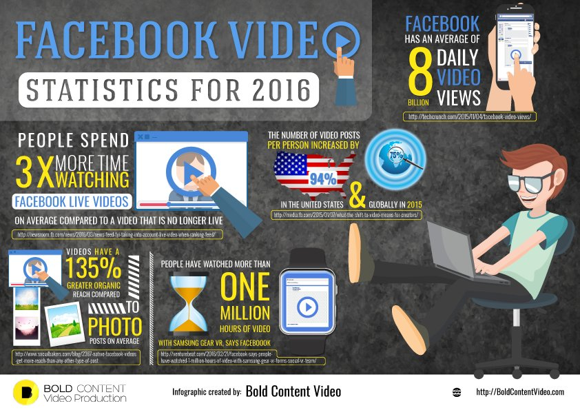 Facebook Video Statistics For 2016 Infographic